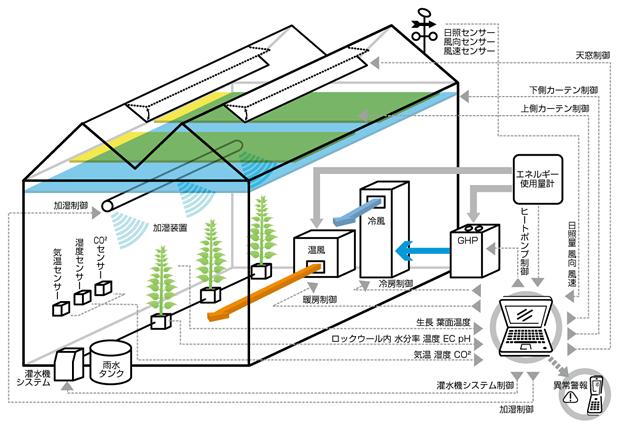 半閉鎖温室の概略図